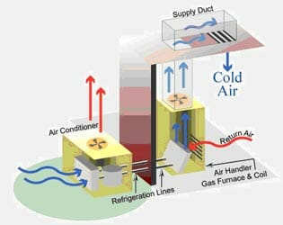 How does your air conditioner work? - Heartland Quality Heating & CoolingHeartland Quality Heating & Cooling
